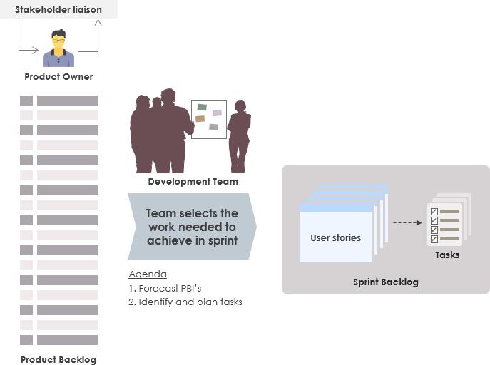 Sprint计划流程