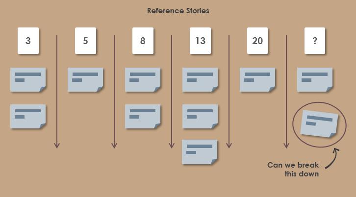 敏捷估计参考故事