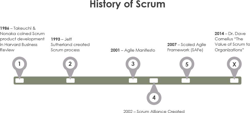 Scrum的历史