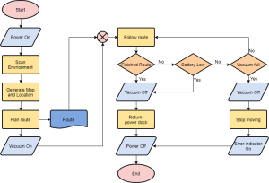 Flowchart Tutorial (with Symbols, Guide and Examples)