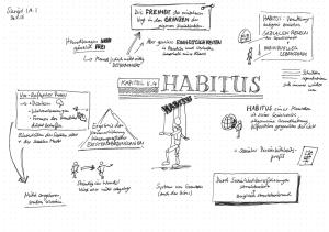 Bourdieu – Habitus