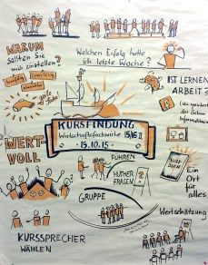 Graphic Recording eines zweitägigen Workshops