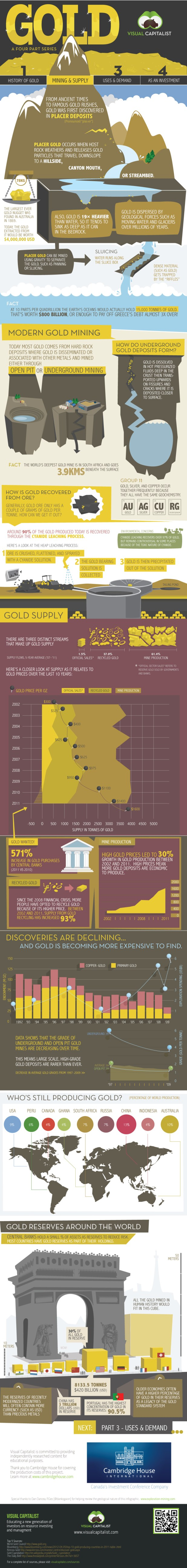 gold-mining-supply-infographic-2