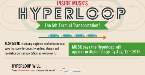 The Hyperloop: Disrupting the Transportation Industry