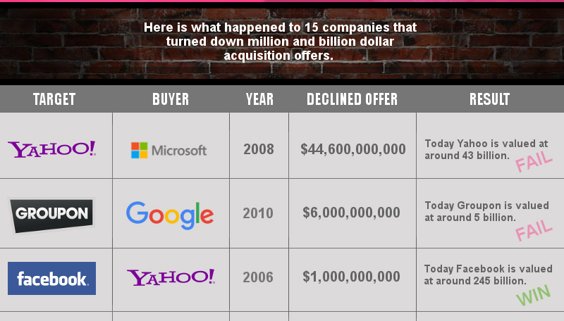 Turning Down Billions: Grading 15 Tech Companies that Declined Big Takeover Offers
