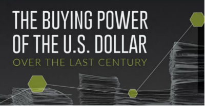 Buying Power of the U.S. Dollar Over the Last Century
