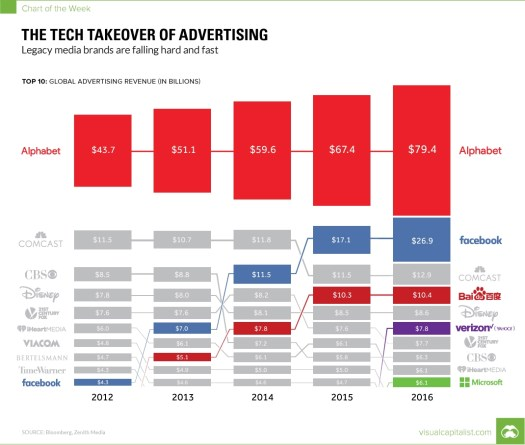 The Tech Takeover of Advertising in One Chart