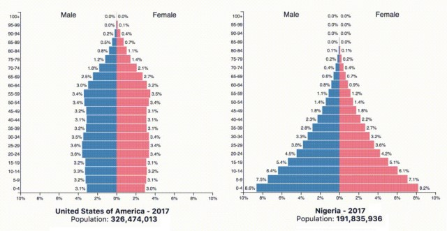 China And India May Have Similar Populations Today But They Have Very Different Demographic Destinies
