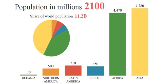 According To The Most Recent Projections By The United Nations The Global Population Will Rise From 7 6 Billion To 11 2 Billion People By 2100