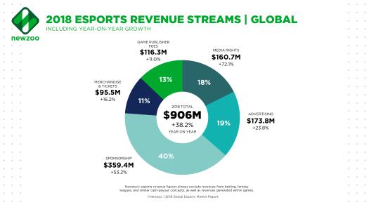 eSports Revenue