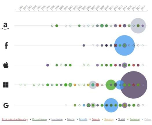 The Big Five Tech Companies