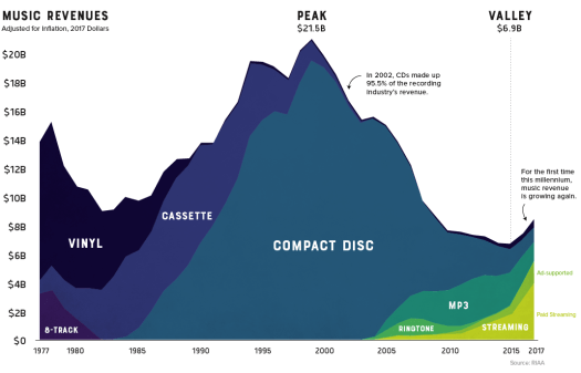 Visualizing 30 Years of Music Industry Sales