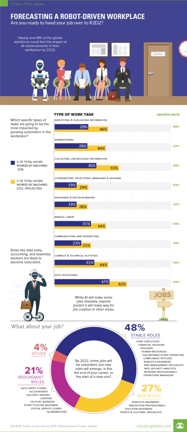 Will a Robot take your job? [Infographic]