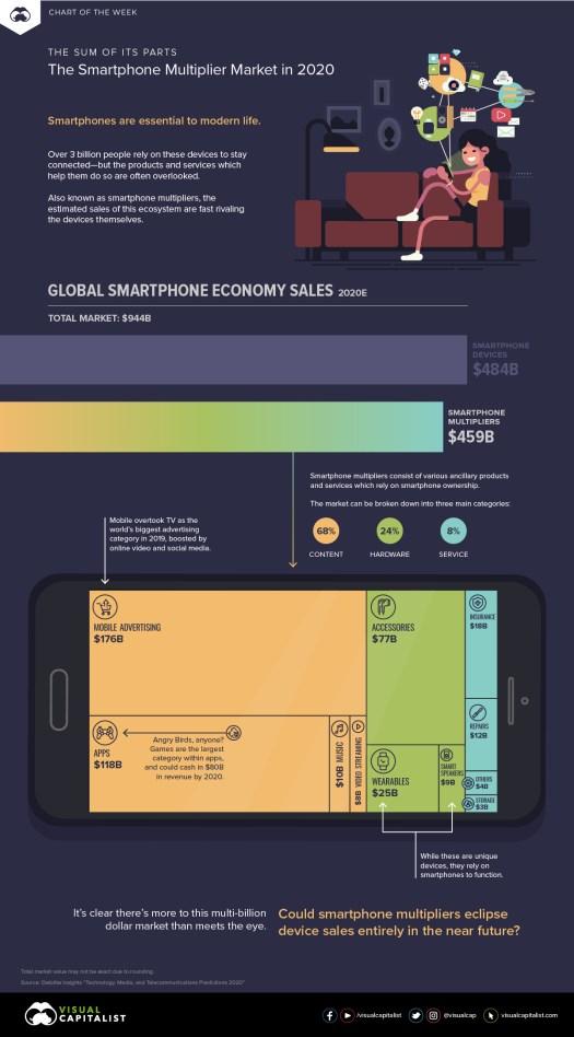 COTW Smartphone Multiplier Market