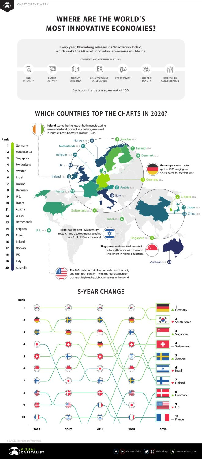 The Most Innovative Economies in 2020