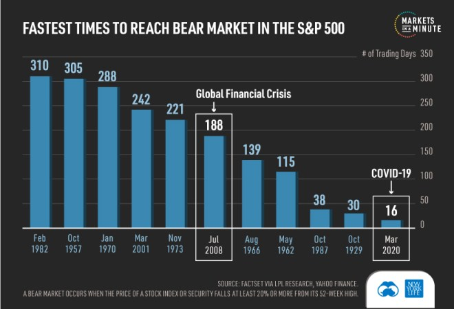 Time for bear market to occur