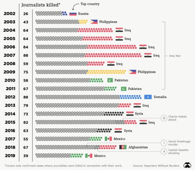 journalists killed around the world