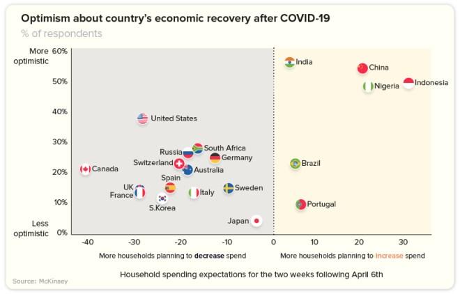 consumer spending optimism