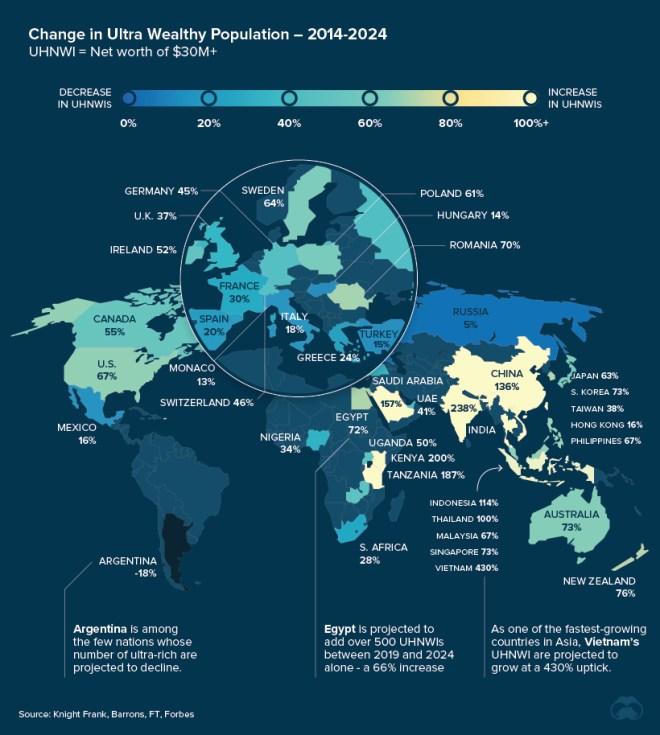 UHNWI Population Growth (2014-2024)