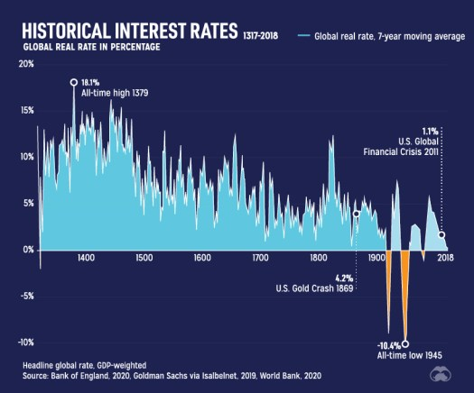 Falling real interest rates over 700 years