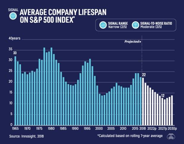 Average company lifespan on S&P 500