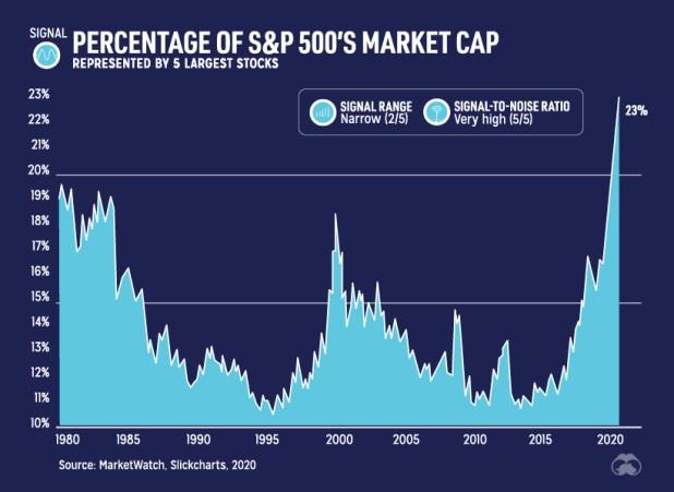 Big tech five stocks as a percentage of S&P 500