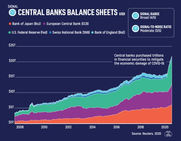 Central bank assets rising