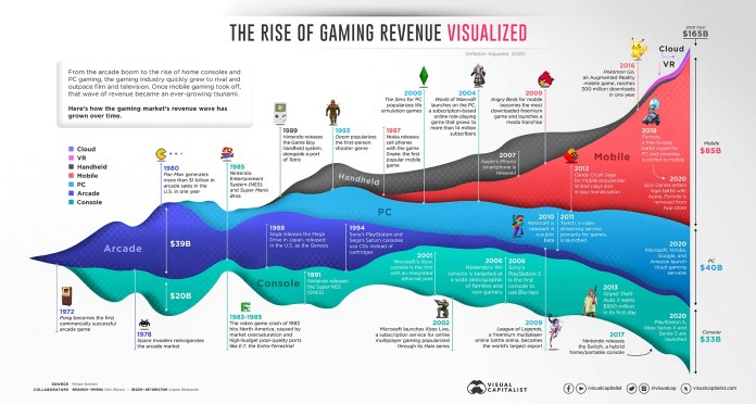 50 Years of Gaming History, by Revenue Stream (1970-2020)