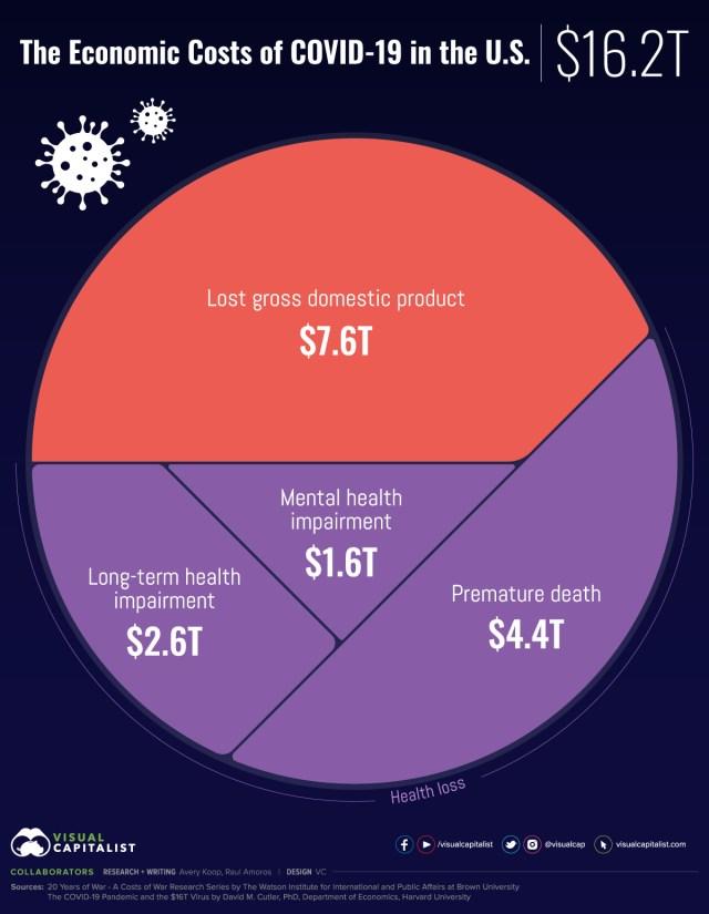 Cost of COVID-19