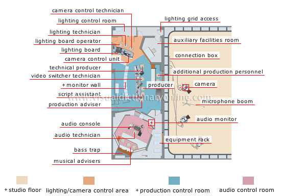 studio and control rooms - Visual Dictionary Online