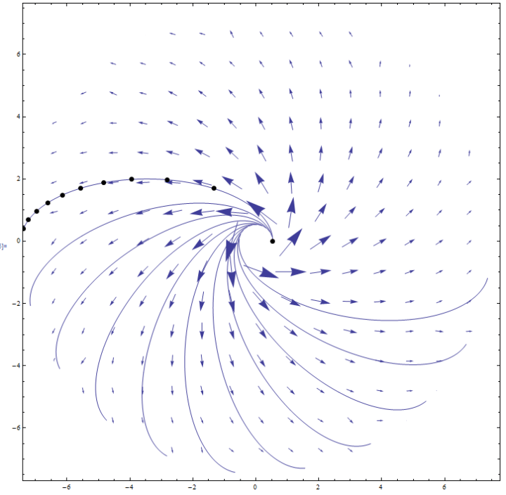 Figure 2.2.2: Velocity Field and Trajectories of the Central Potential System