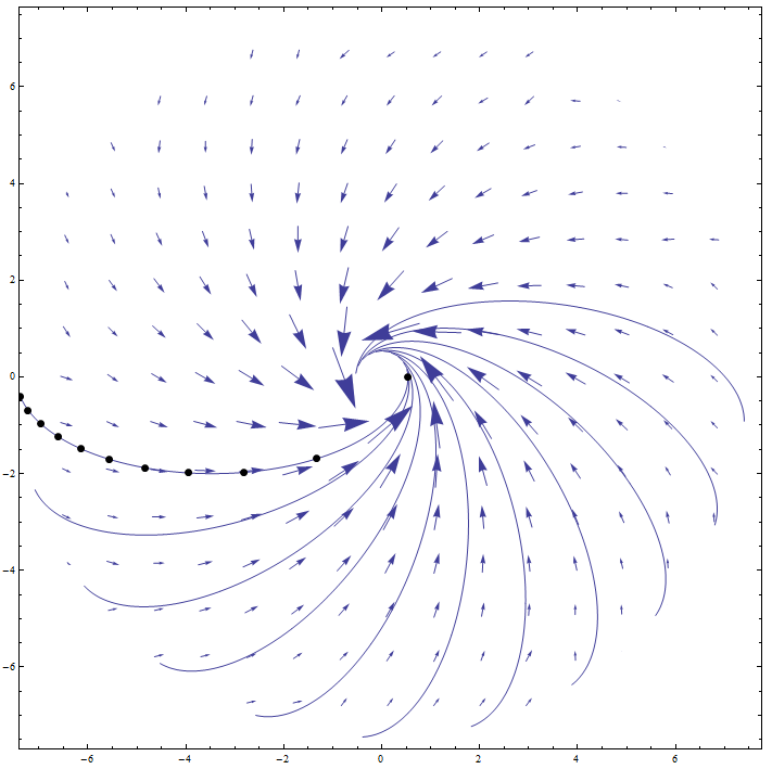 "Figure 2.2.3: The ""missing"" part of the Trajectories"