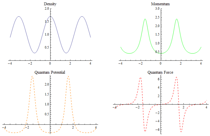 "Figure 4.1.1: Some quantities of interest for the ""mixed"" uniform energy state"