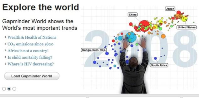 visual diagrams, Gapminder