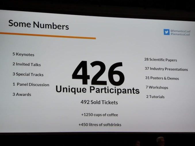 Statistics from Semantics Conference 2019