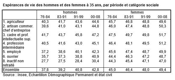 Espérance de vie 30 ans par CSP