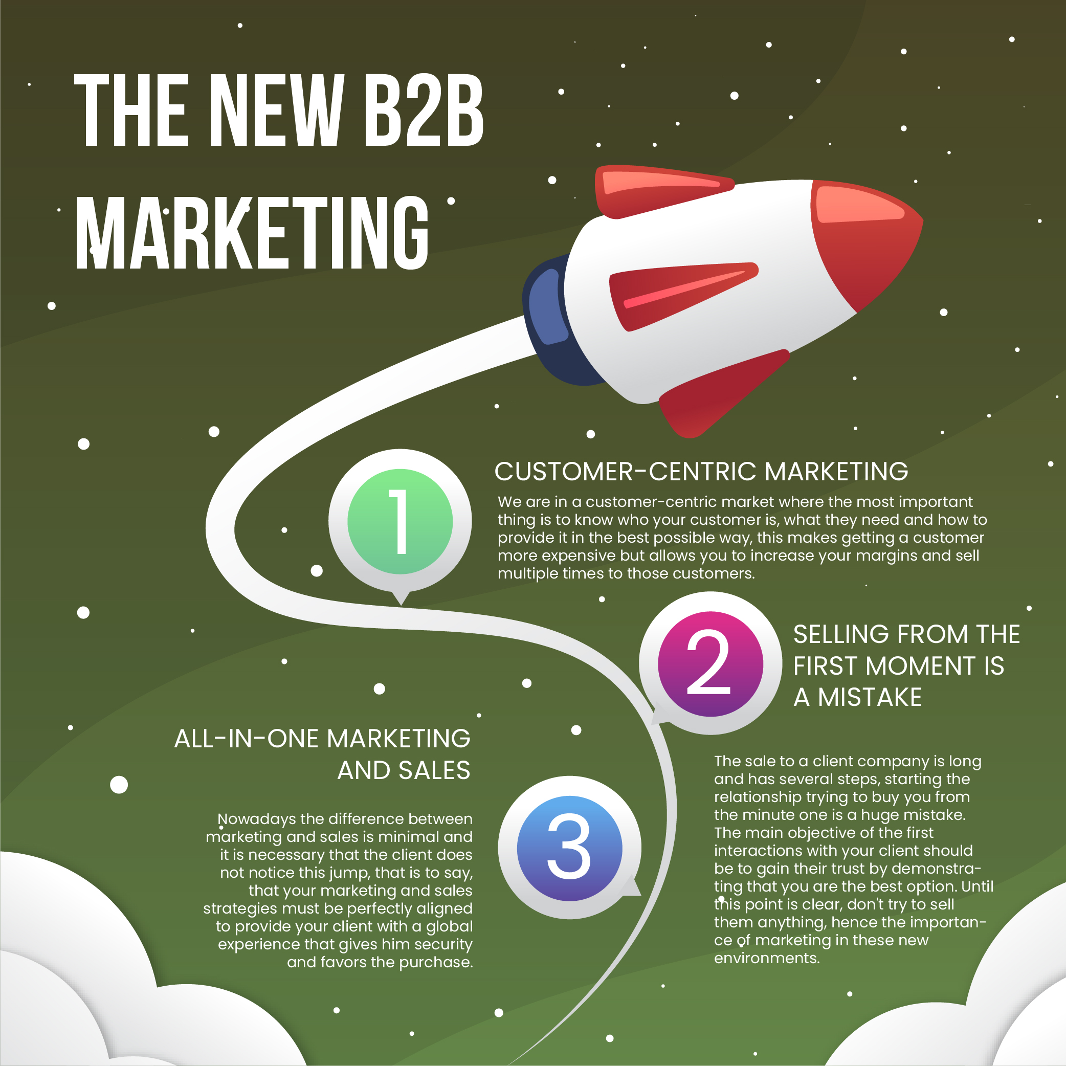 B2B Marketing