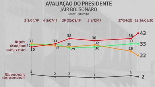 Bolsonaro é reprovado por 43% e aprovado por 33%, diz Datafolha