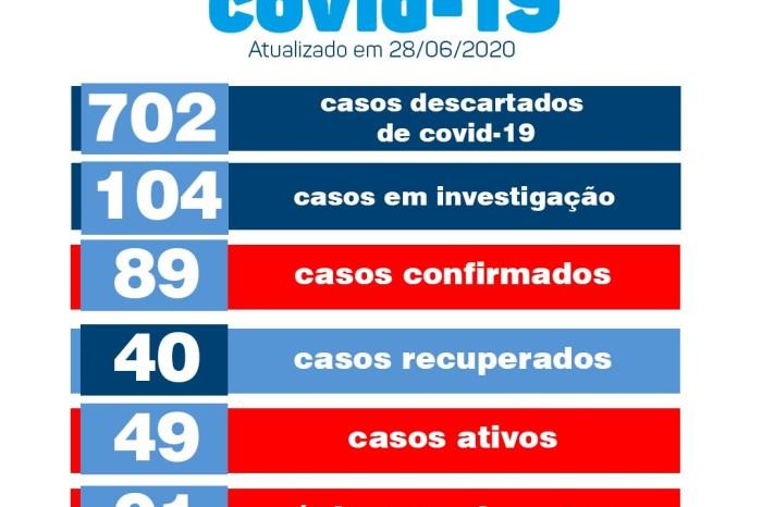 Monteiro registra neste domingo dois novos casos de Covid-19 e 40 casos recuperados