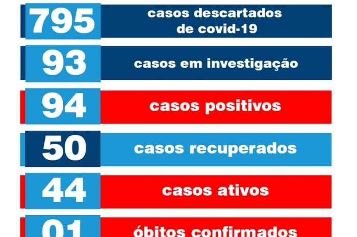 Monteiro tem mais dois casos confirmados e 08 recuperados de Covid-19 nesta quarta