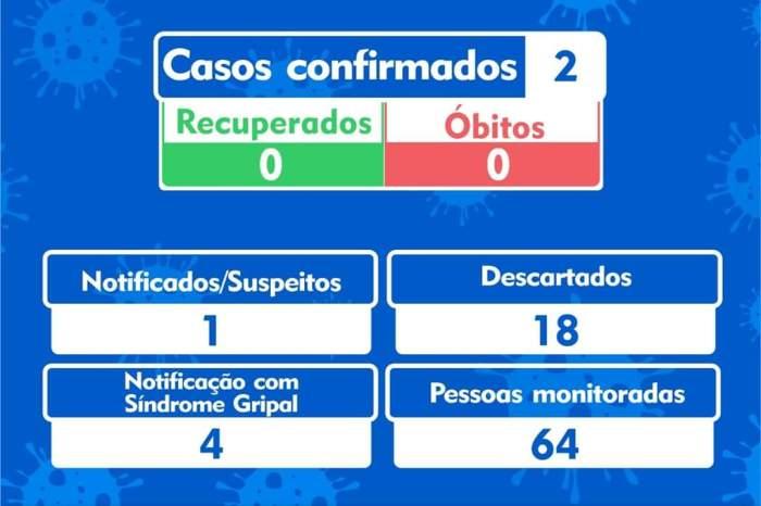 Cabaceiras registra segundo caso confirmado de Covid-19 no município