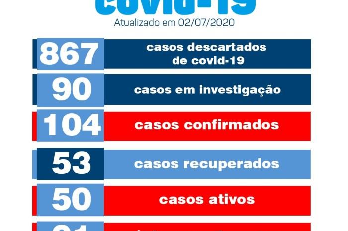 Monteiro tem 07 novos casos de covid confirmados pela Secretaria de Saúde nesta quinta