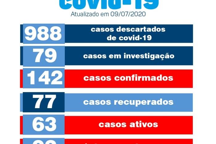 Monteiro confirma 10 novos casos positivos e 07 casos recuperados de Covid