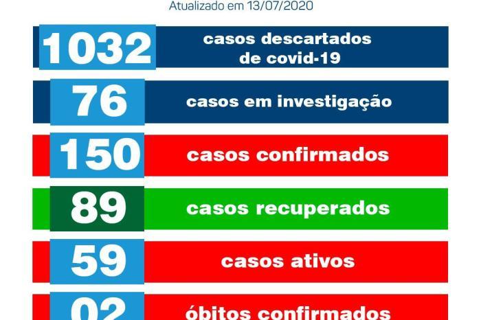 Secretaria de Saúde de Monteio confirma 03 novos casos positivos e 09 recuperados de Covid