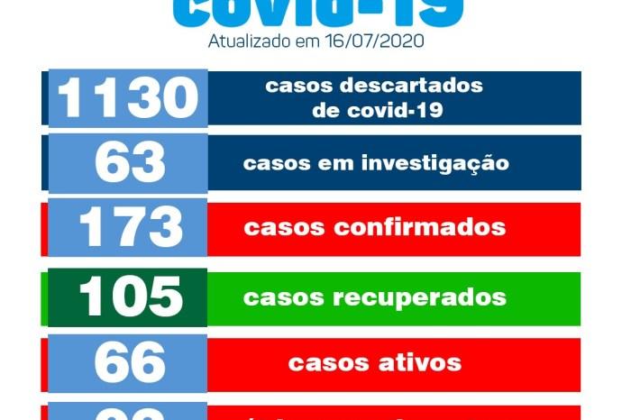 Monteiro conta com mais 14 pacientes recuperados de Covid e 10 novos casos