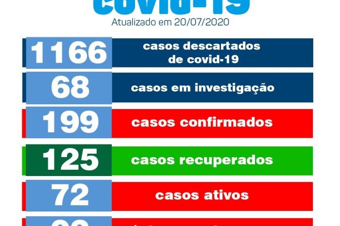 Secretaria de Saúde de Monteiro confirma mais 10 casos positivos de covid