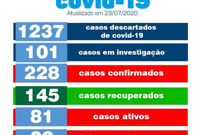 Secretaria de Saúde confirma mais 08 pacientes recuperados e 03 novos casos de covid em Monteiro