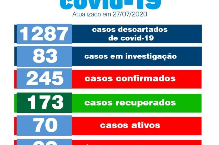 Secretaria de Saúde de Monteiro confirma 23 novos recuperados e 12 novos casos de covid