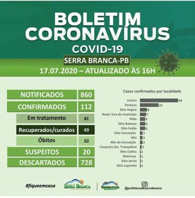 Serra Branca registra 4 novos casos de Covid-19 e município chega aos 112 casos confirmados