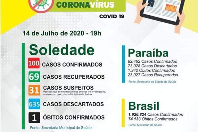 Município de Soledade atinge os 100 casos confirmados de Covid, informa Secretaria de Saúde
